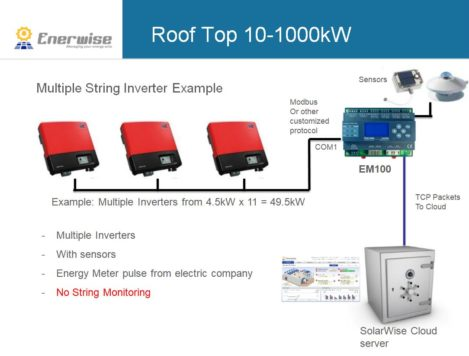 Enerwise Monitoring System